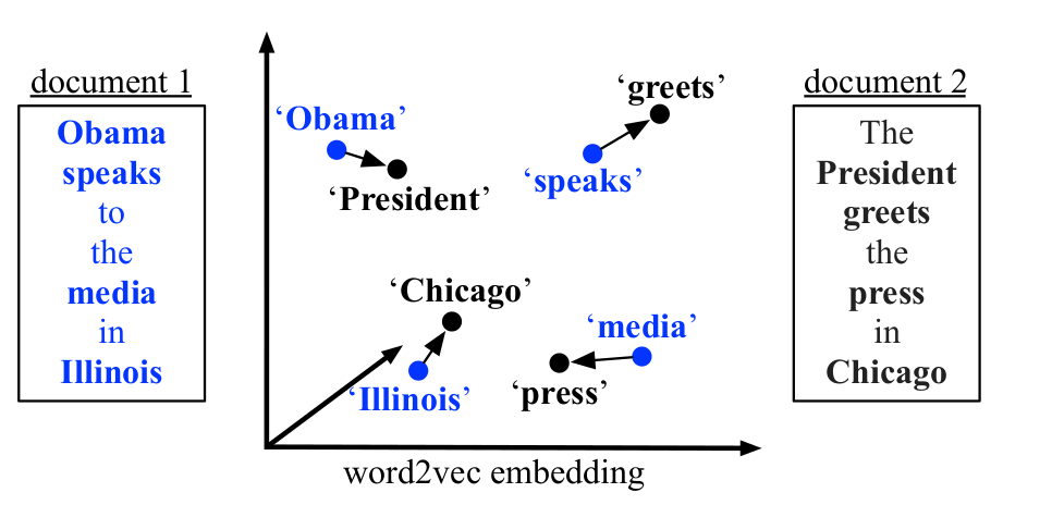 An Introduction to Word Embeddings | Springboard Blog