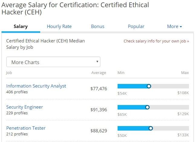 ceh salaries