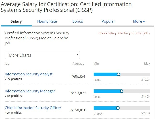 5 Cybersecurity Certifications That Will Get You Hired | Springboard