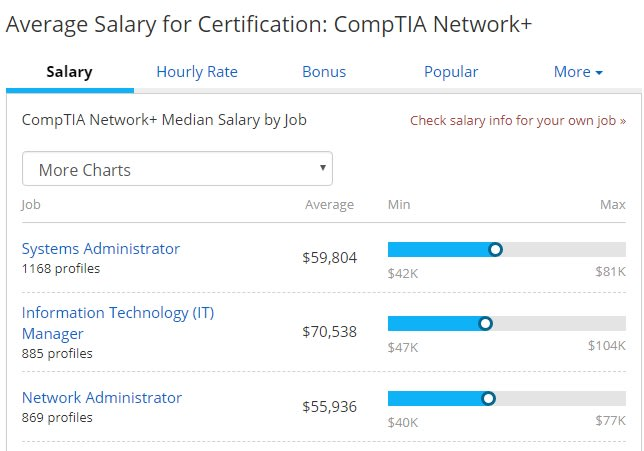 network+ salaries