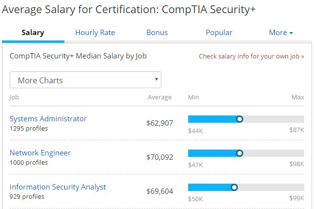 security+ salaries