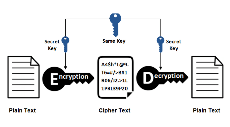 private-key encryption