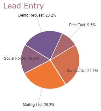 Data story: pie charts