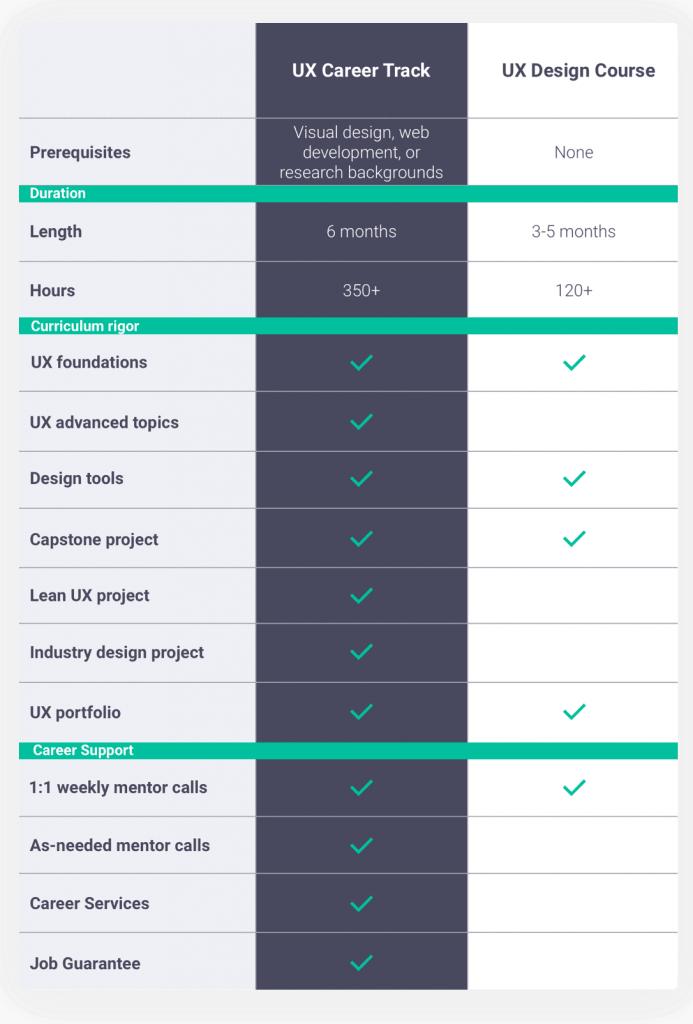 UX Design Course vs. UX Career Track