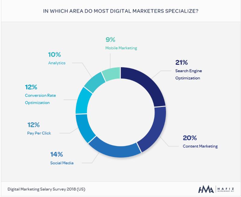 Digital marketing specializations
