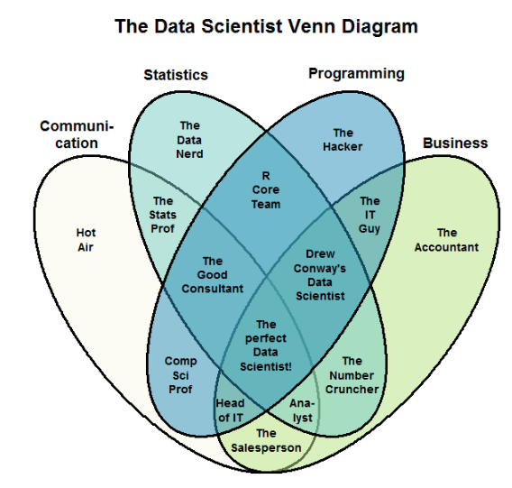 The data scientist venn diagram