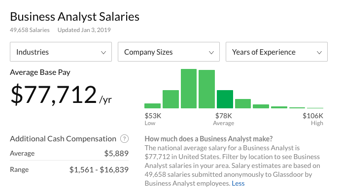 business analyst salaries
