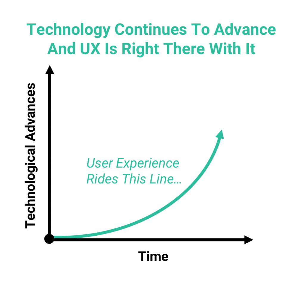 why UX will never die