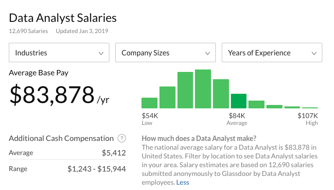 data analyst salaries