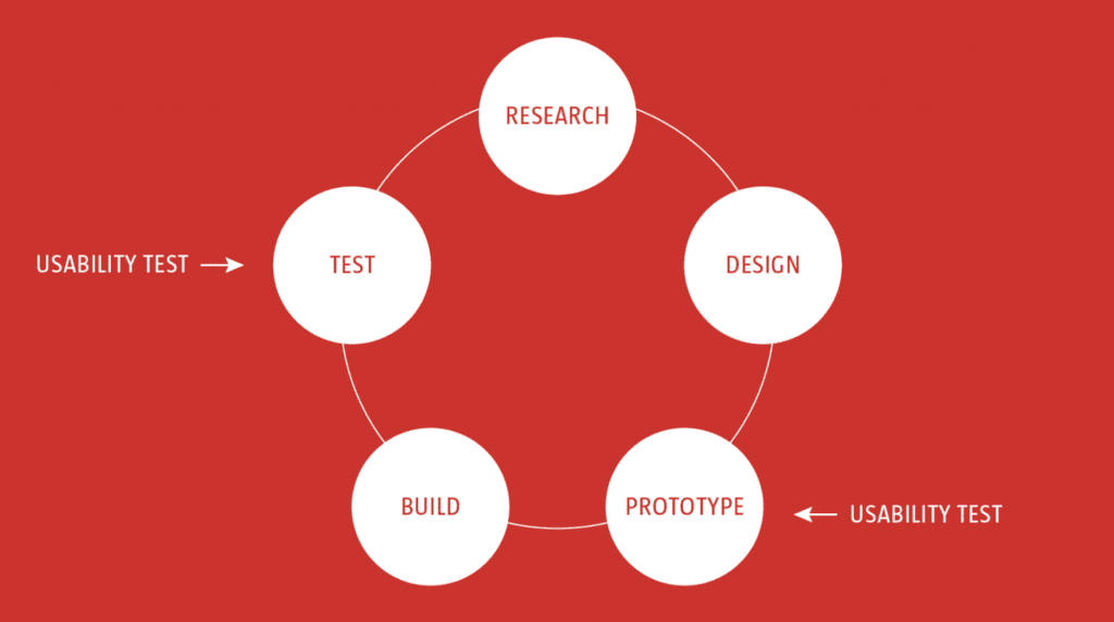 16 Important Ux Design Principles For Newcomers Springboard Blog