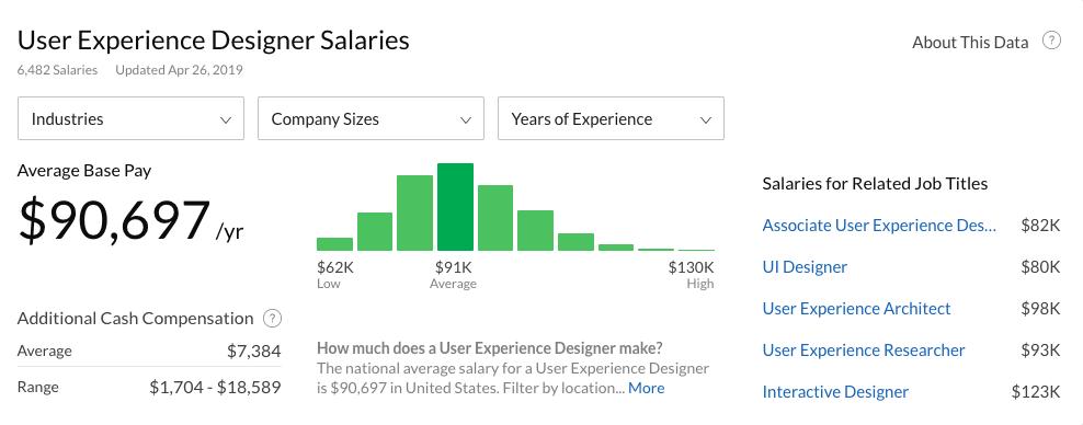 UX designer salaries