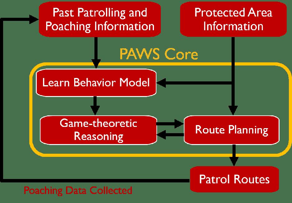 PAWS Core