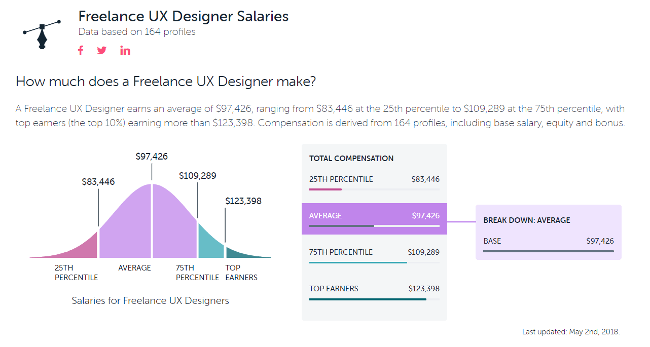 How To Become A Freelance Ux Designer Springboard Blog