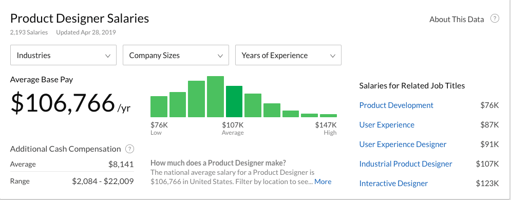 product designer salaries