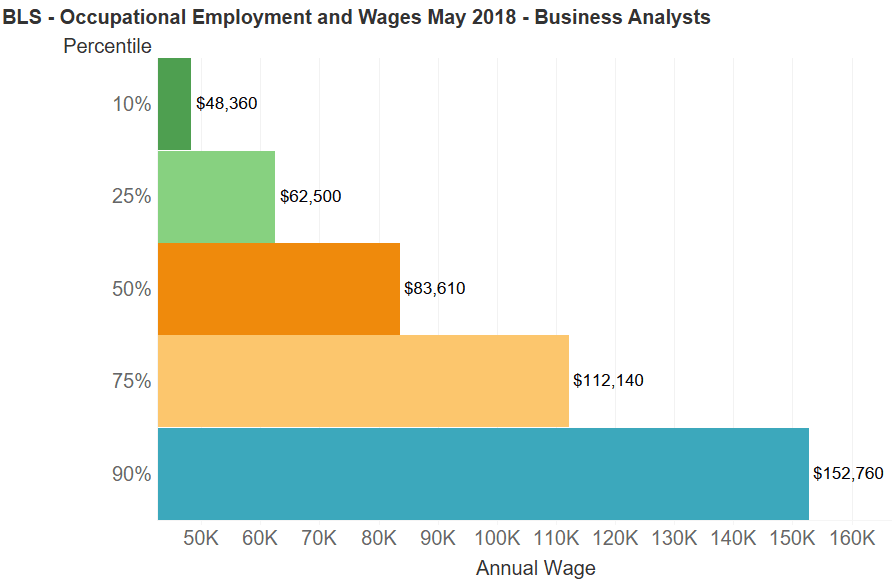 BLS Occupational Employment and Wages for Business Analysts