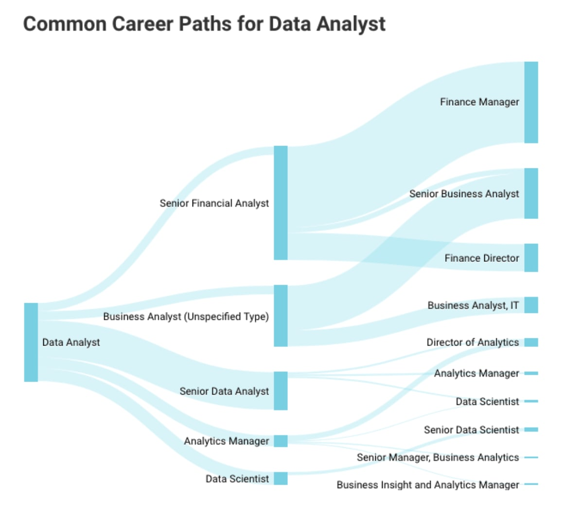 Which Industry Pays the Highest Data Analyst Salary? | Springboard Blog