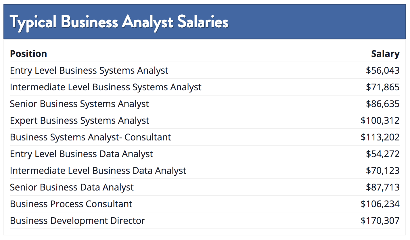 Which Industry Pays The Highest Data Analyst Salary Springboard Blog