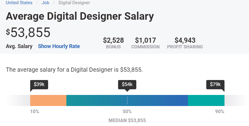 Screenshot showing the average digital designer salary