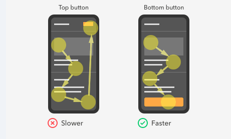 Optimal placements for mobile call-to-action buttons from UX Movement