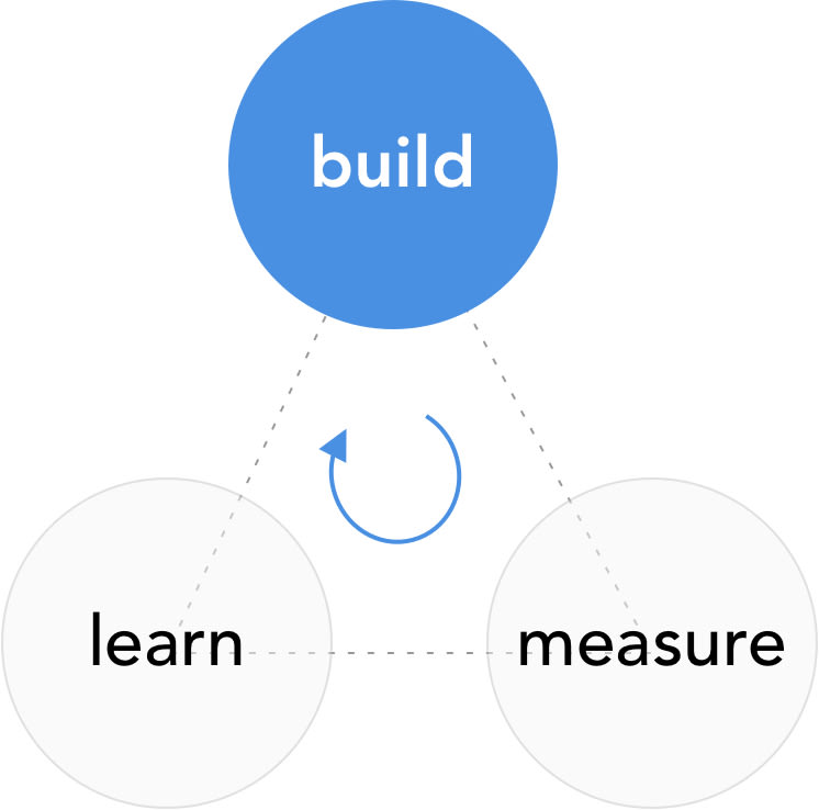 lean startup methodology: build