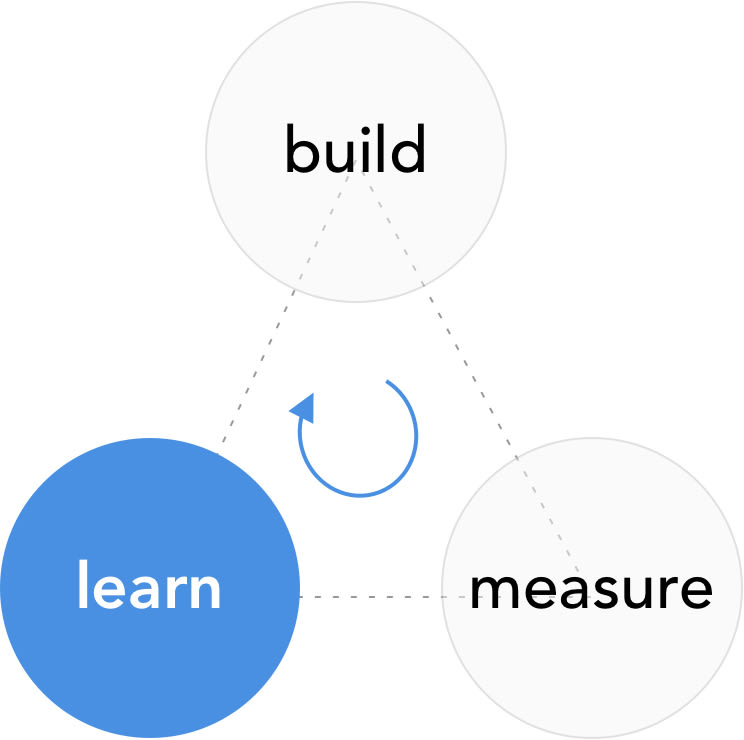 lean startup methodology: learn