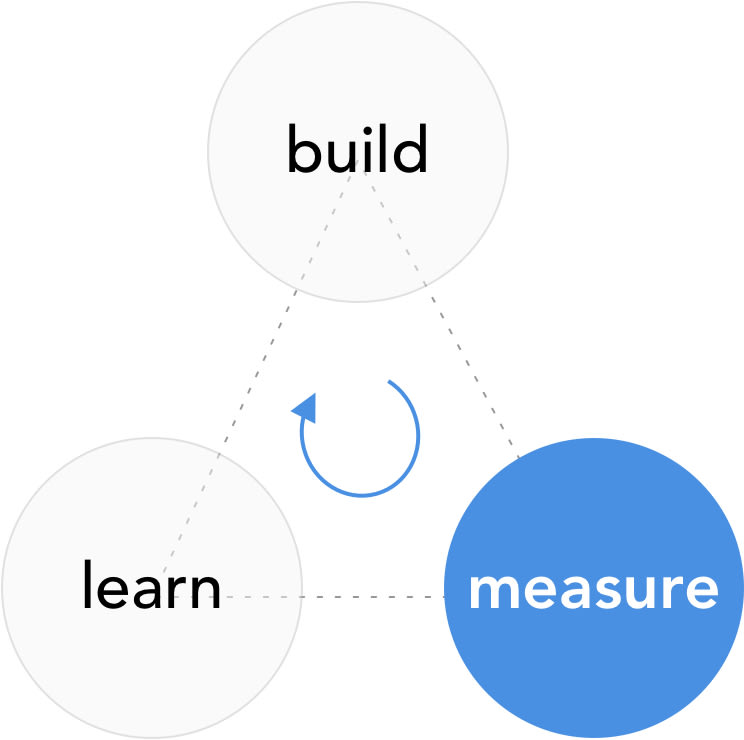 lean startup methodology: measure