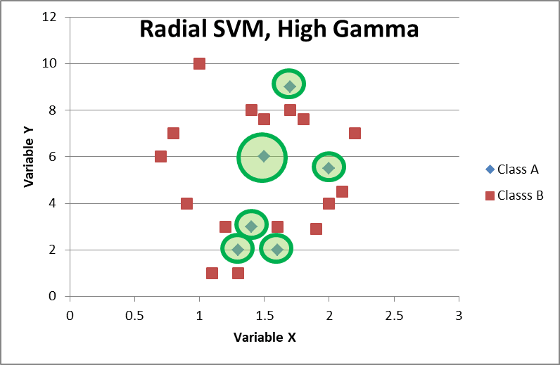 Radial basis SVM, High Gamma