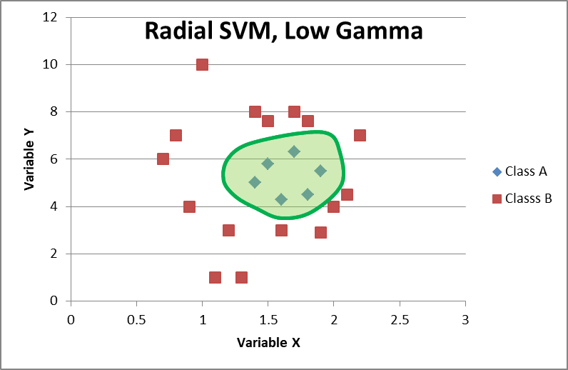 Radial basis SVM, Low Gamma