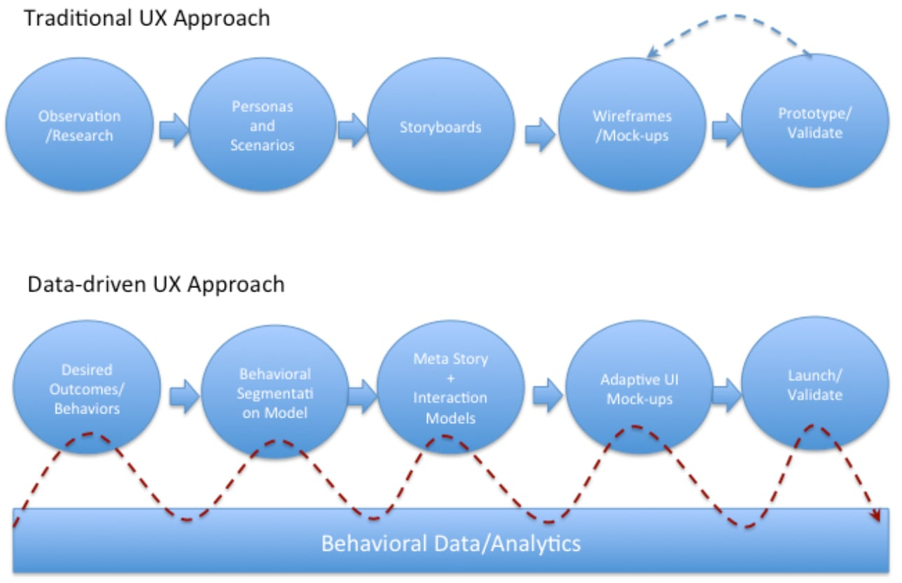Traditional vs. data-driven UX approach