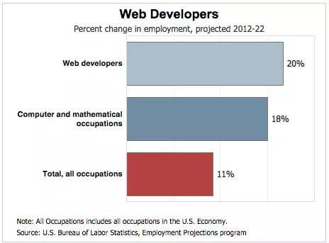 job outlook for web developers