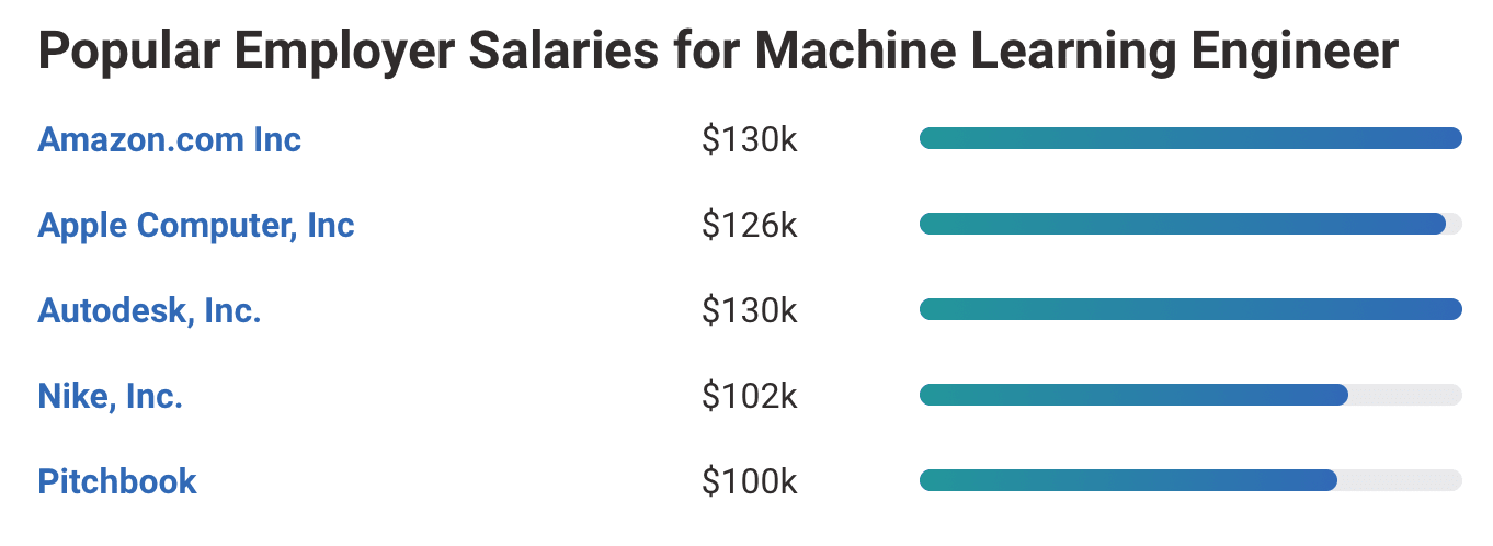 Average Machine Learning Engineer Salary