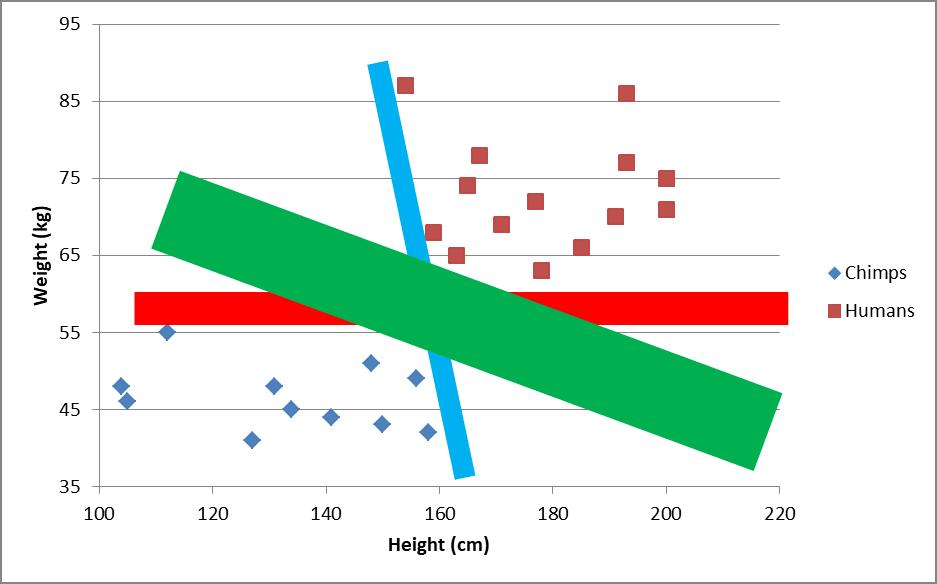 SVM algorithm