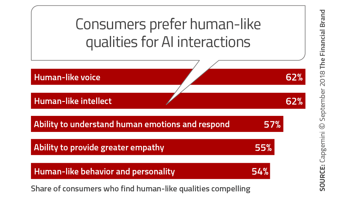 Human-like qualities for AI