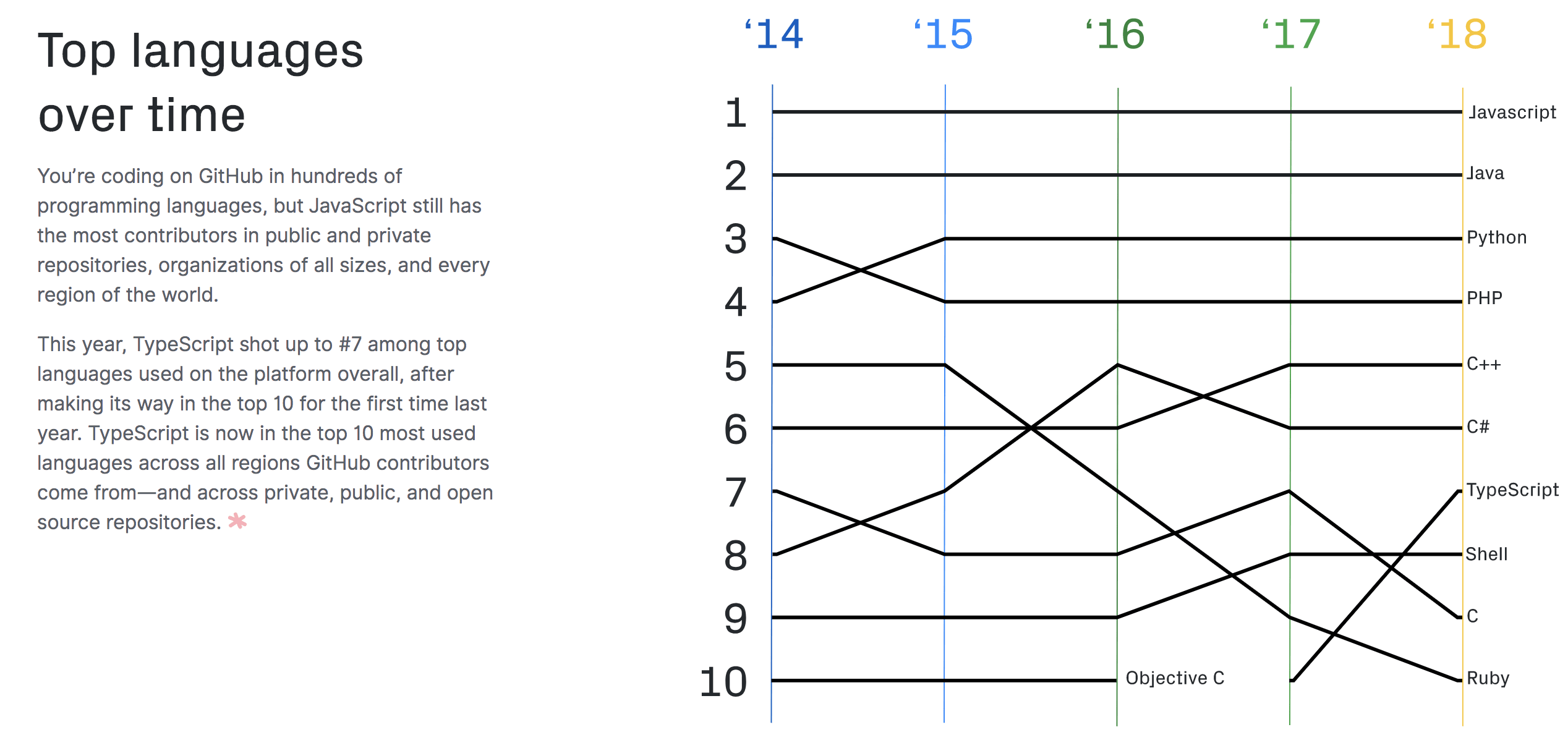 JavaScript popularity