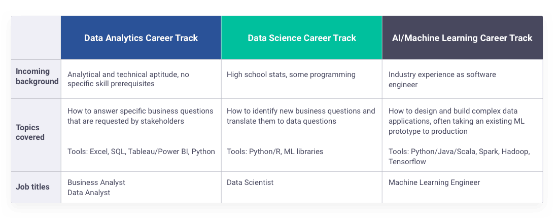 Which Springboard data program is right for you?