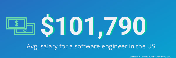 Software engineering jobs outlook