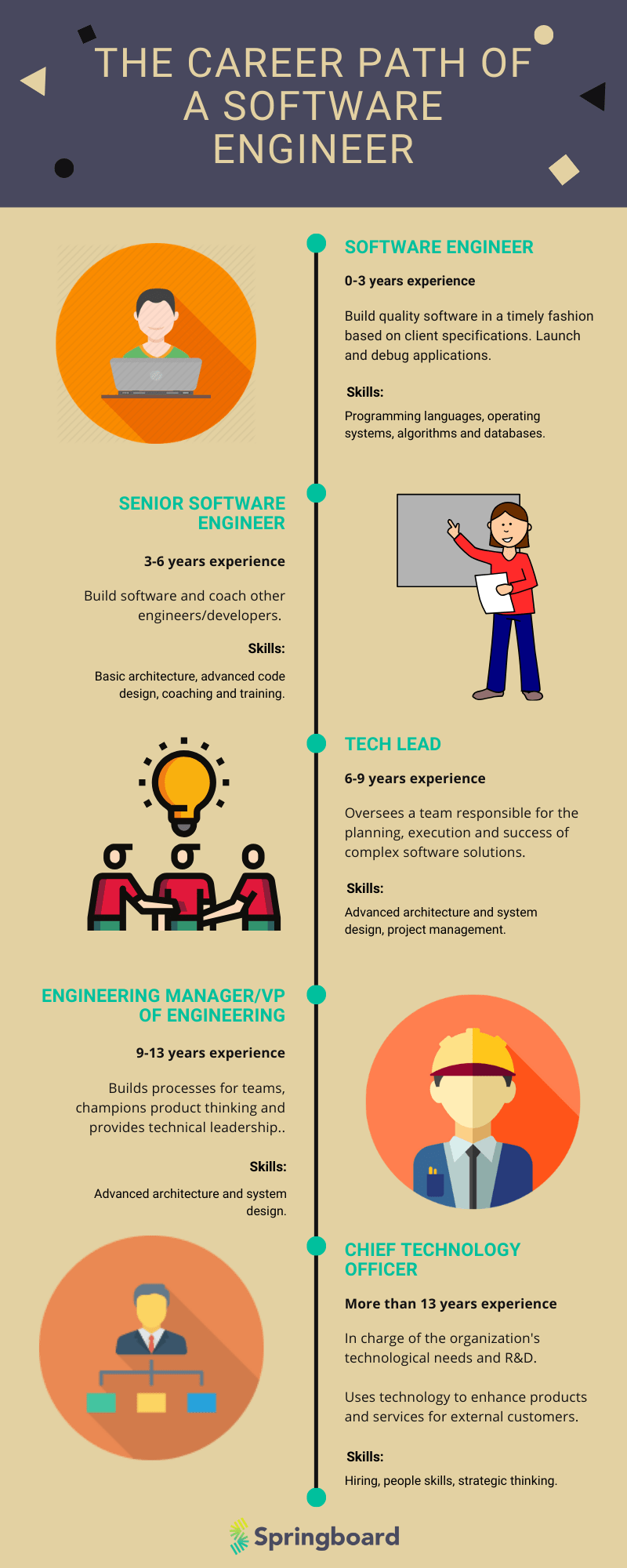 Software engineer career