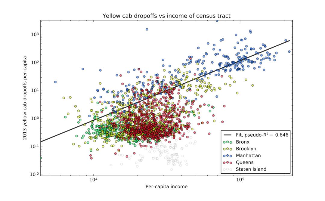 2013count_dropoffs_vs_income_low_car_poisson
