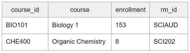 semi data join table