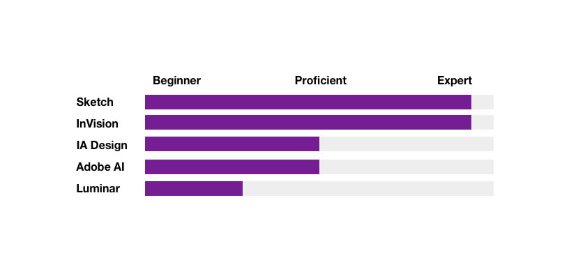 skill mastery
