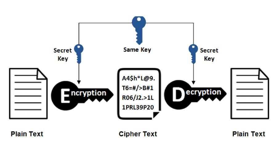 private-key encryption