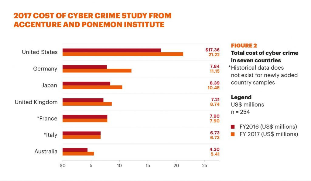 the cost of cyber crime