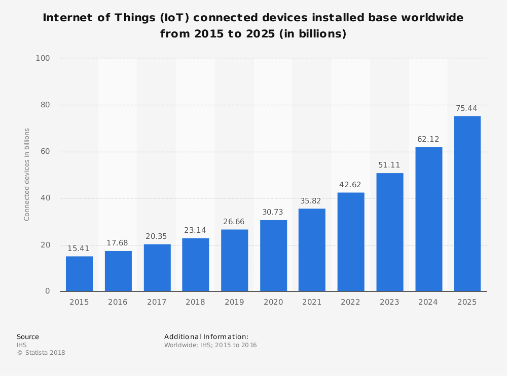 the iot of things