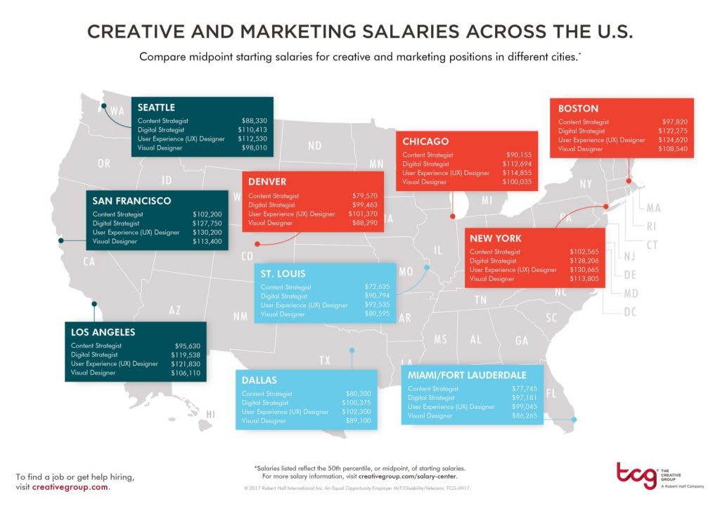 The Creative Group — Robert Half 2018 Forecast Salary Midpoints