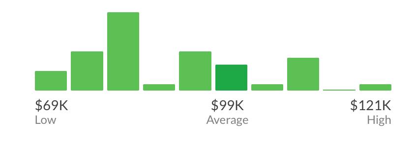 Mid-level designer salaries