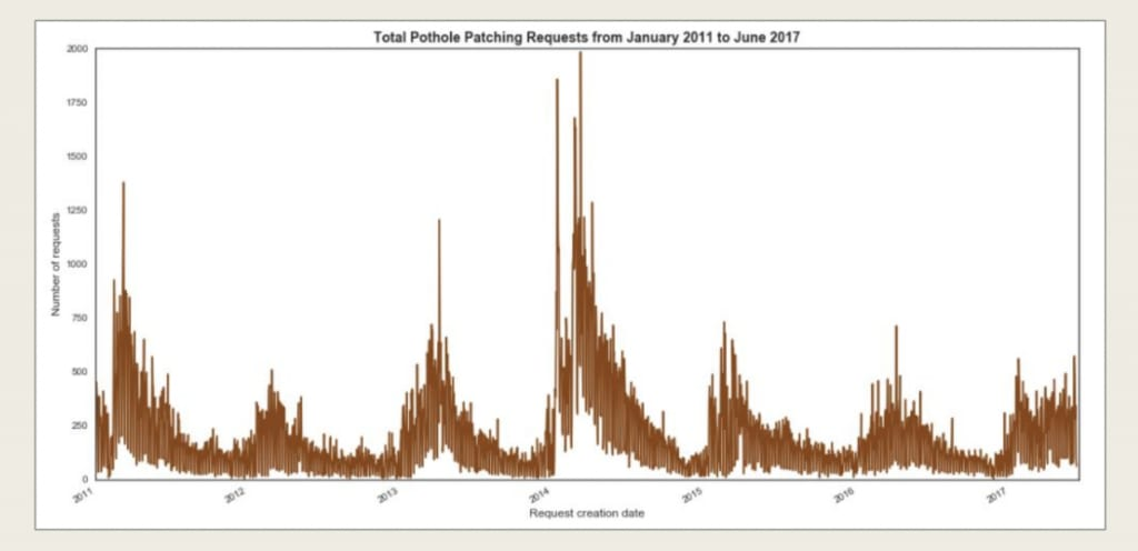Predicting pothole frequency in Chicago