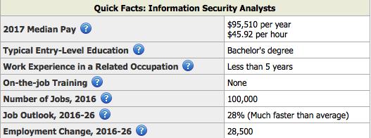 Job outlook for cybersecurity