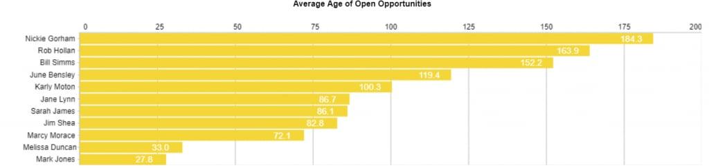 Data story: effective bar chart