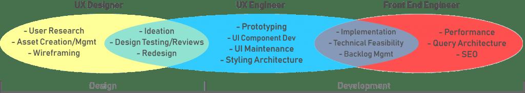 How UX engineers work