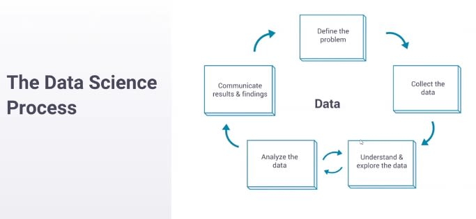 A look at the data science process